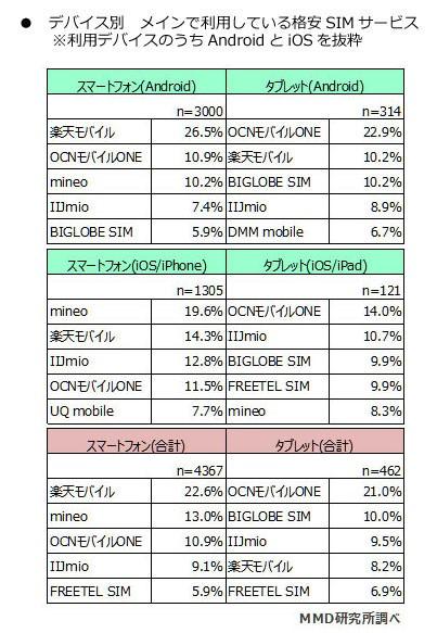 MMD研究所-iPhoneシェア