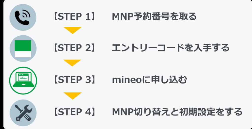 申し込みの4STEP