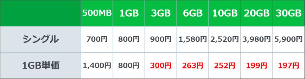 1GB当たりの単価
