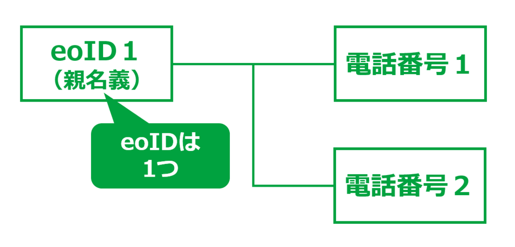 同一eoIDに2回線