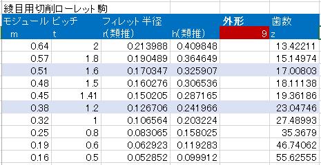 市販されている綾目用の切削ローレット駒のモジュールをモデリングの前に確認します。