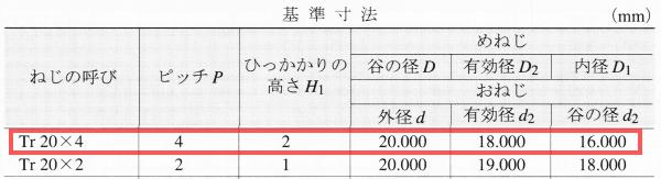 メートル台形ねじ基準寸法 (JIS B 0216)表