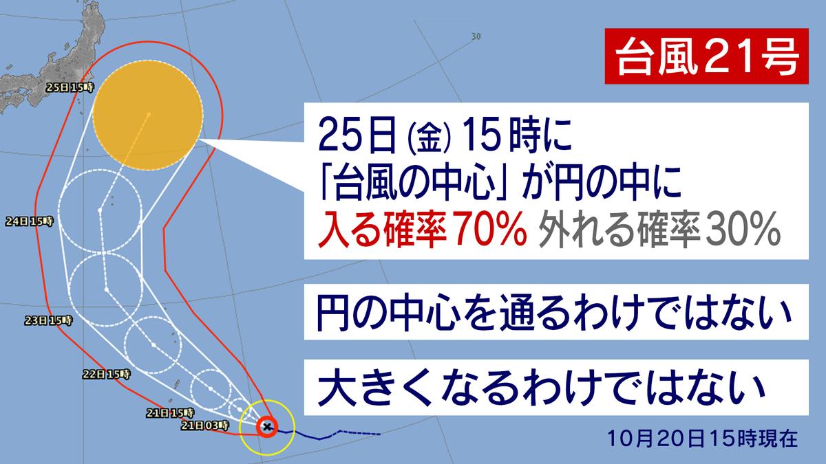 台風情報の正しい見方