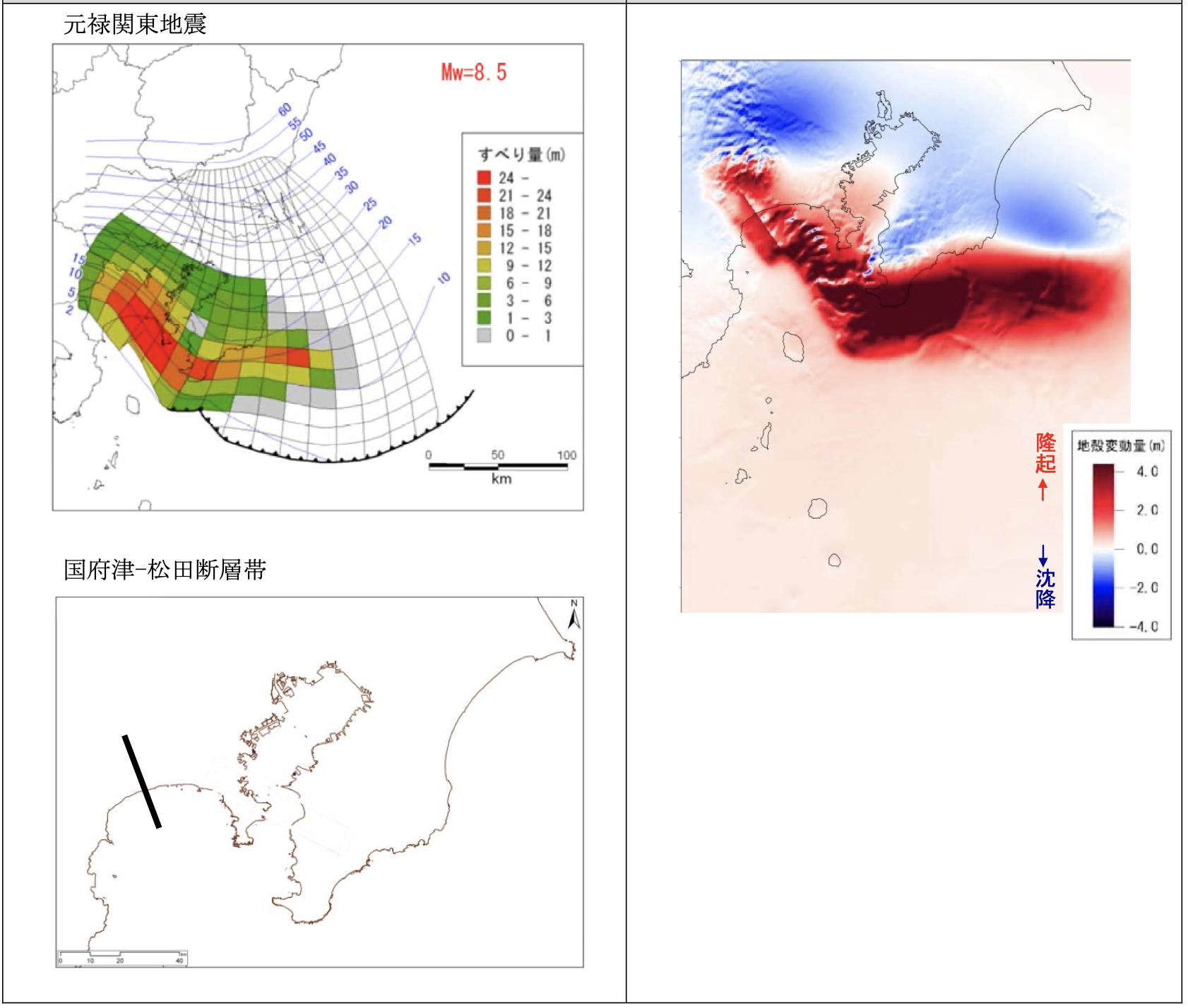 元禄関東地震タイプと国府津-松田断層帯地震の連動地震