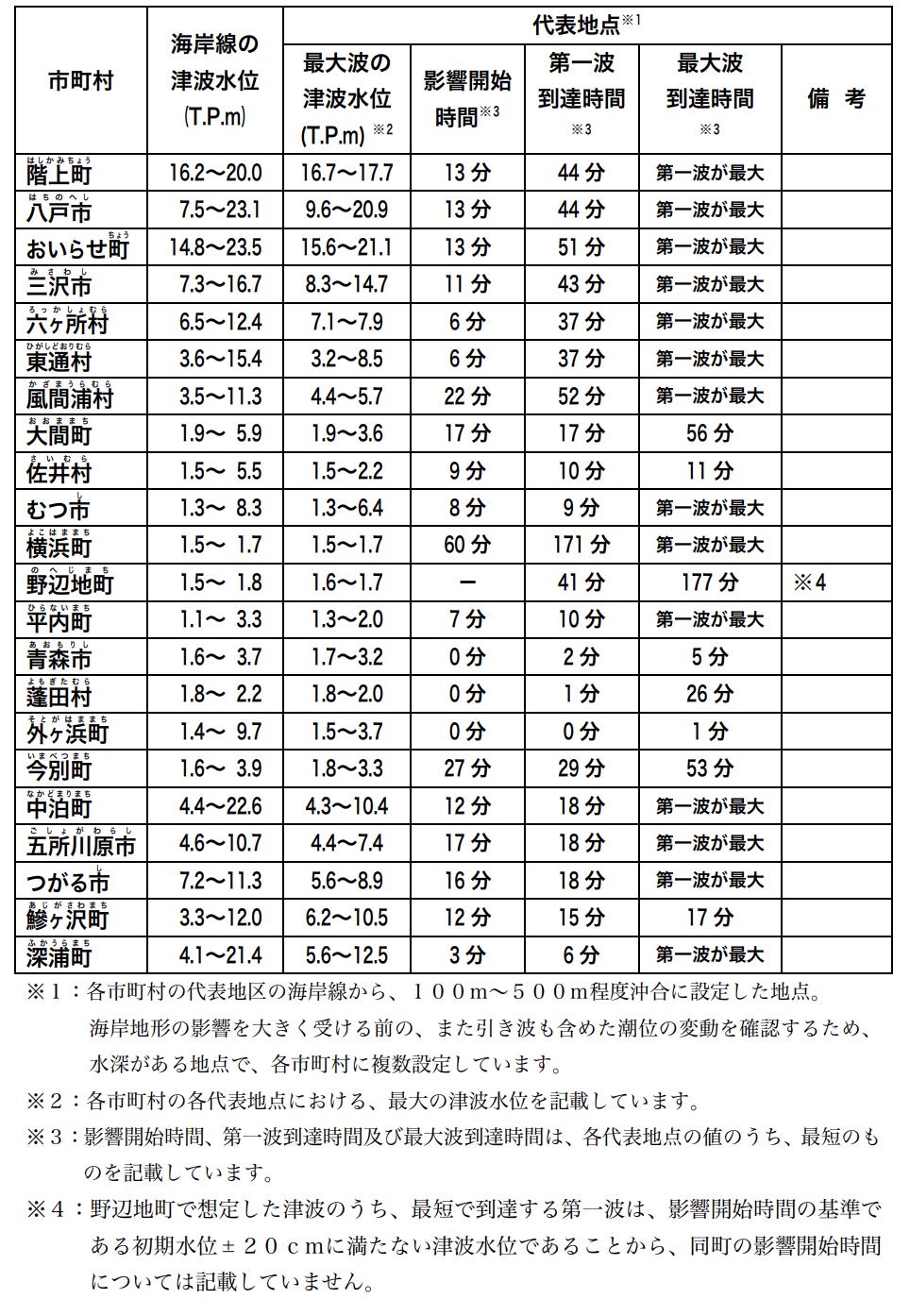 青森県で予想される津波の高さ