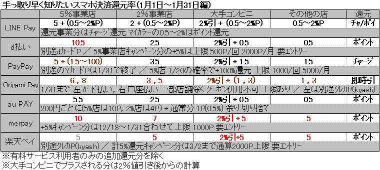 手っ取り早く知りたいスマホ決済還元率(1月1日~1月31日編)