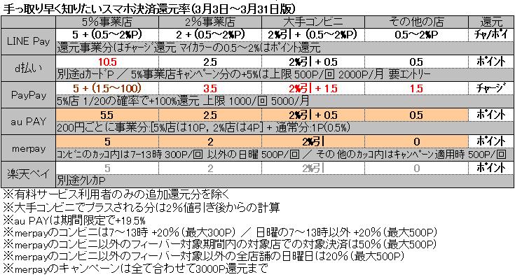 https://cdn-ak.f.st-hatena.com/images/fotolife/k/kumabe22/20200303/20200303012446.png
