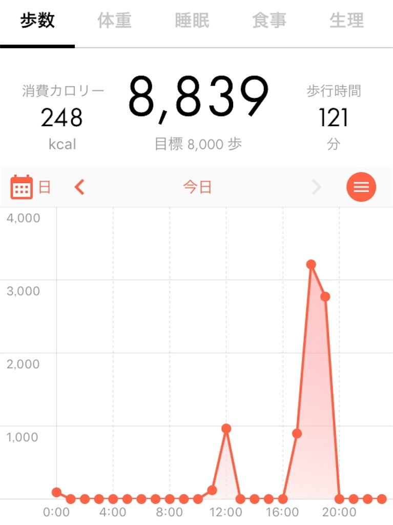 今日の「歩数」