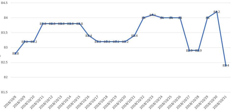 2018年10月 体重の変動