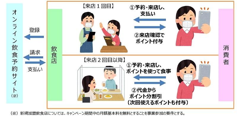 Go To Eat キャンペーン特典①