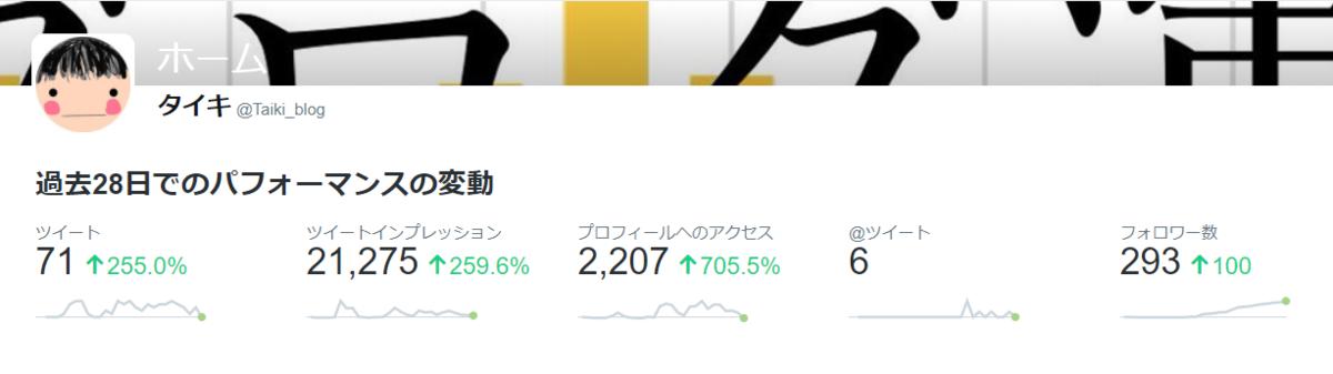 はてなブログ Twitter増加