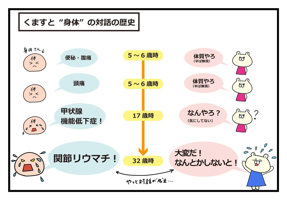 f:id:kumasukumasu:20190611154919j:plain