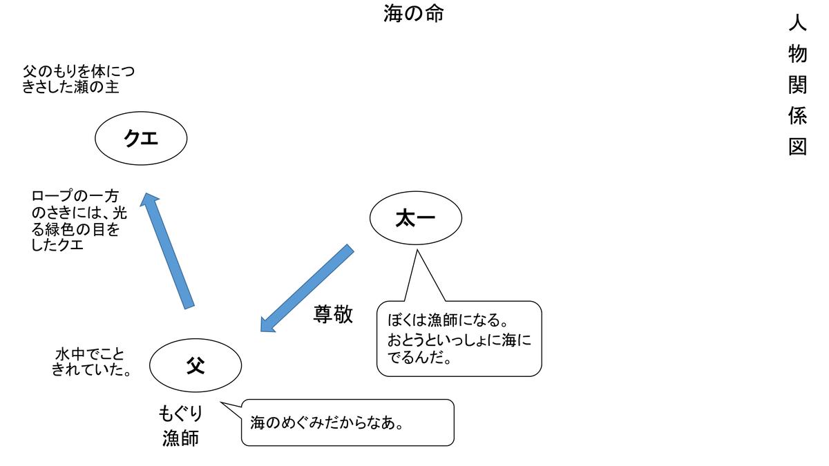 f:id:kumayamamoto:20210214213804p:plain