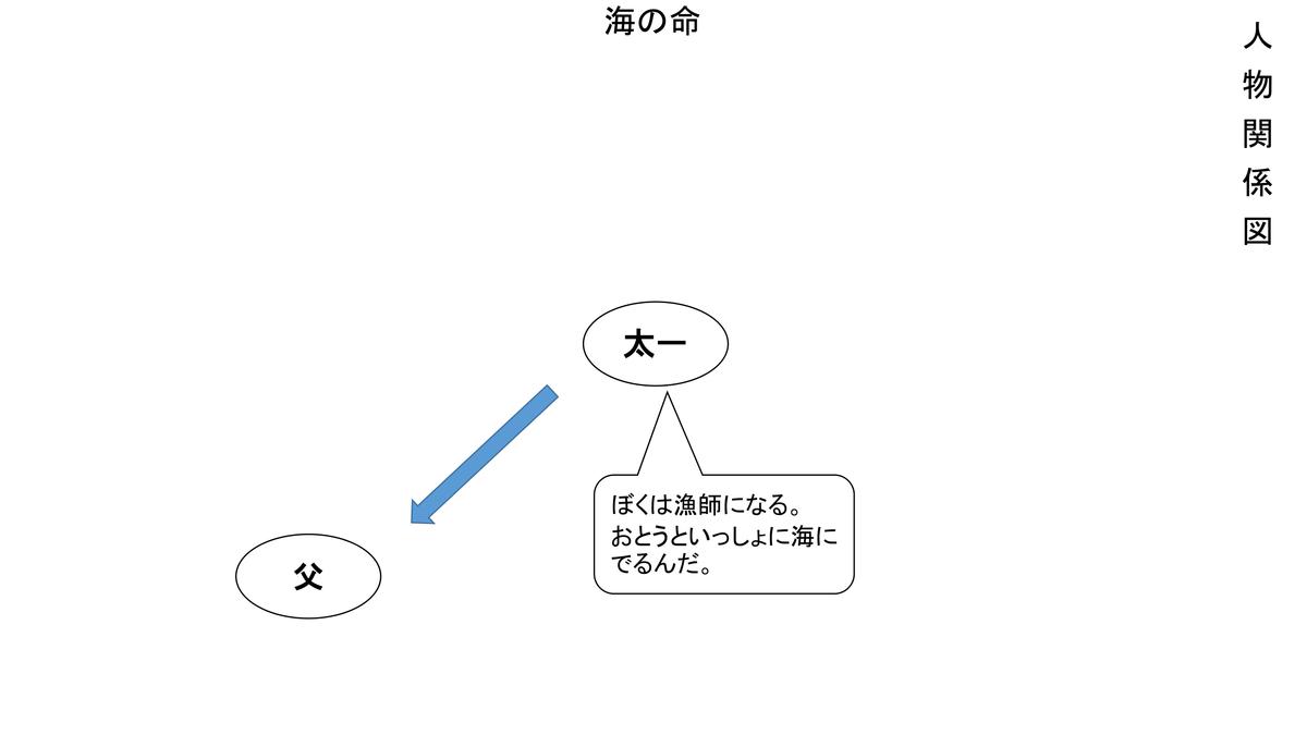 f:id:kumayamamoto:20210214221421p:plain
