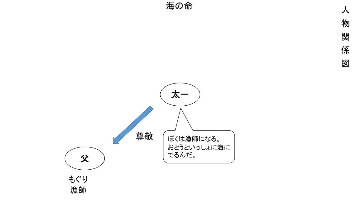 f:id:kumayamamoto:20210214221601p:plain
