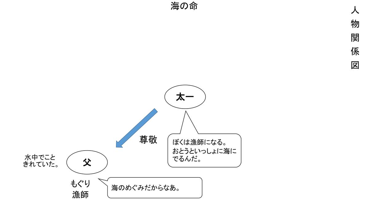 f:id:kumayamamoto:20210214221633p:plain