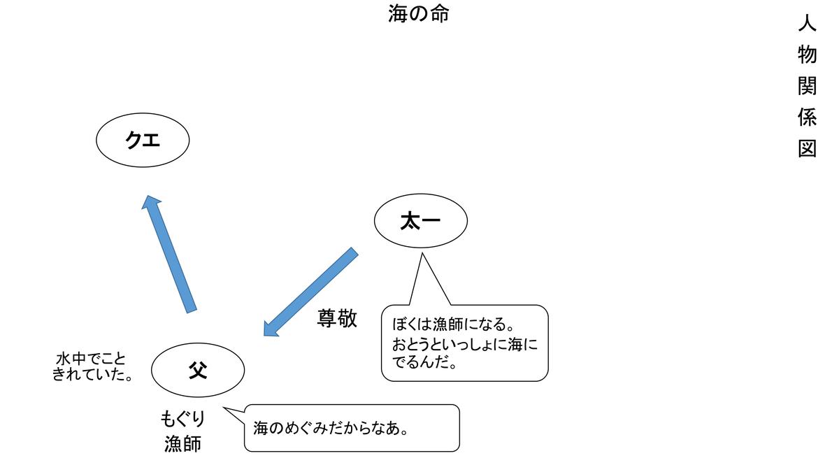 f:id:kumayamamoto:20210214222124p:plain