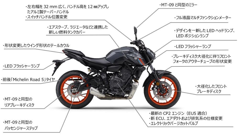 新型MT-07