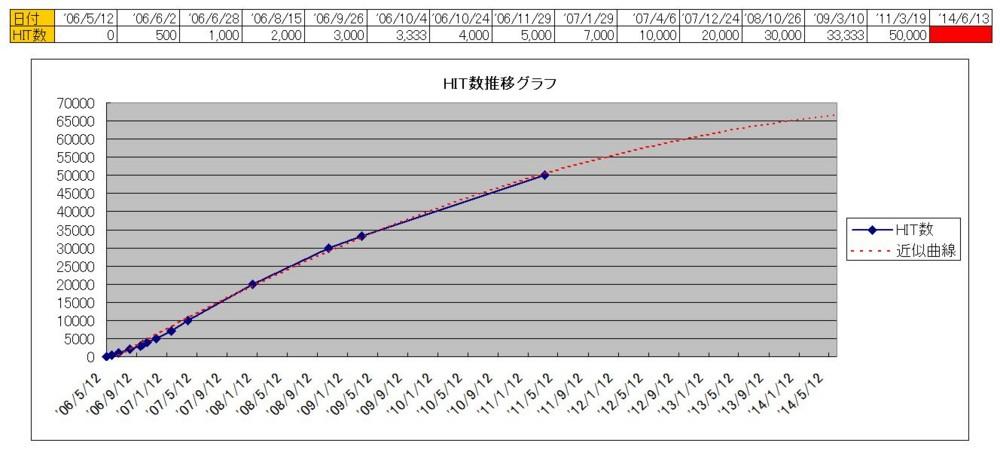 HIT数推移グラフ