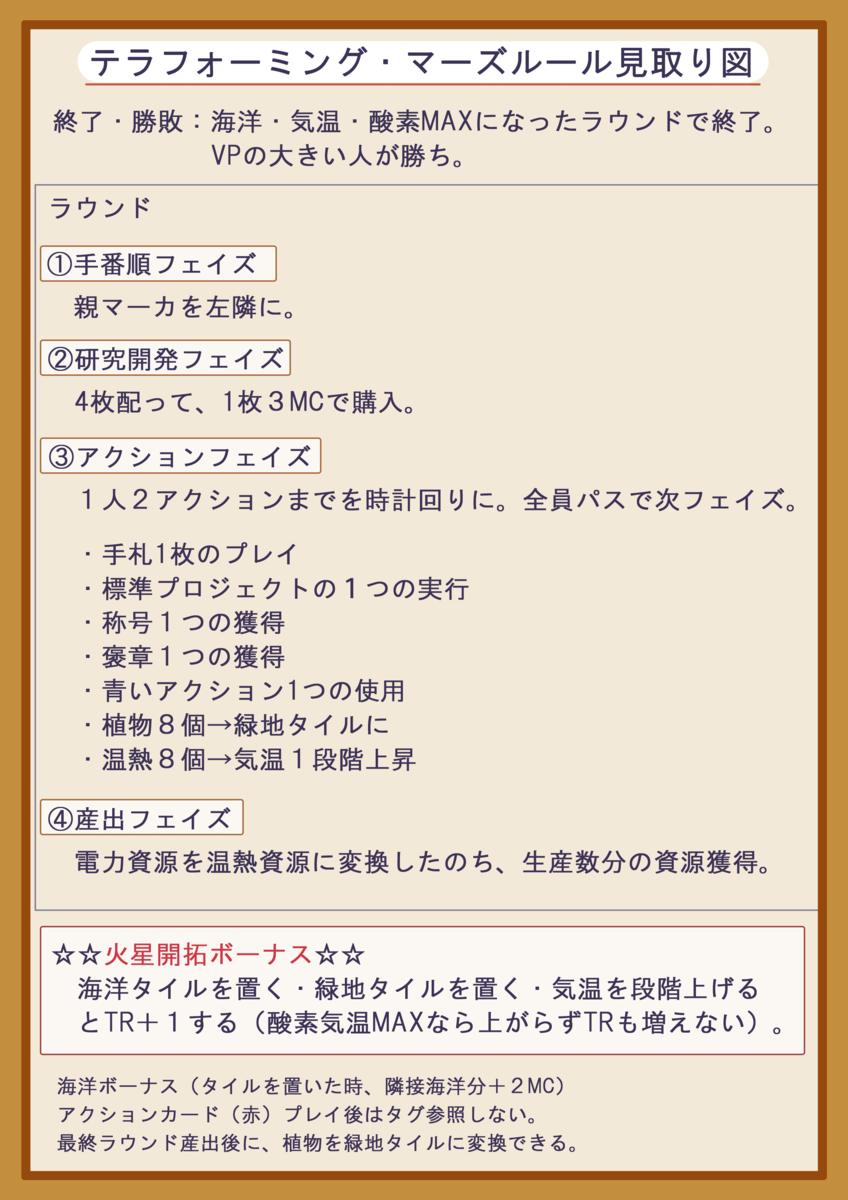 f:id:kuragezakana:20200513101335p:plain