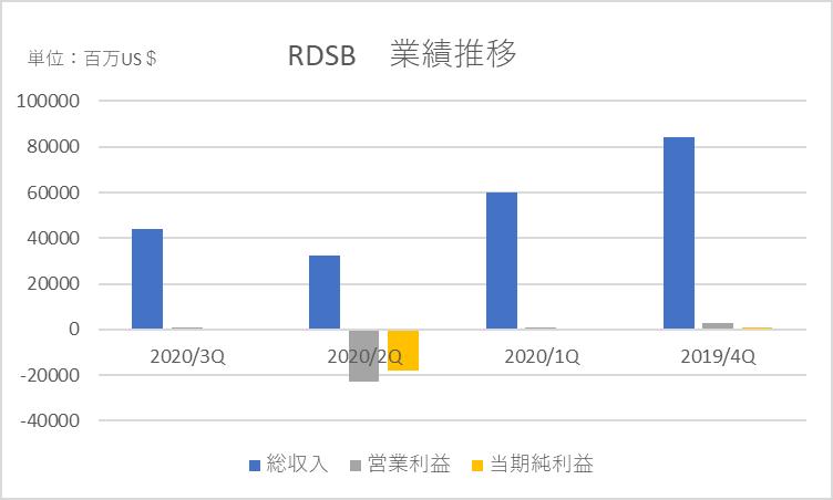 シェル 株価 nyse ロイヤル ダッチ