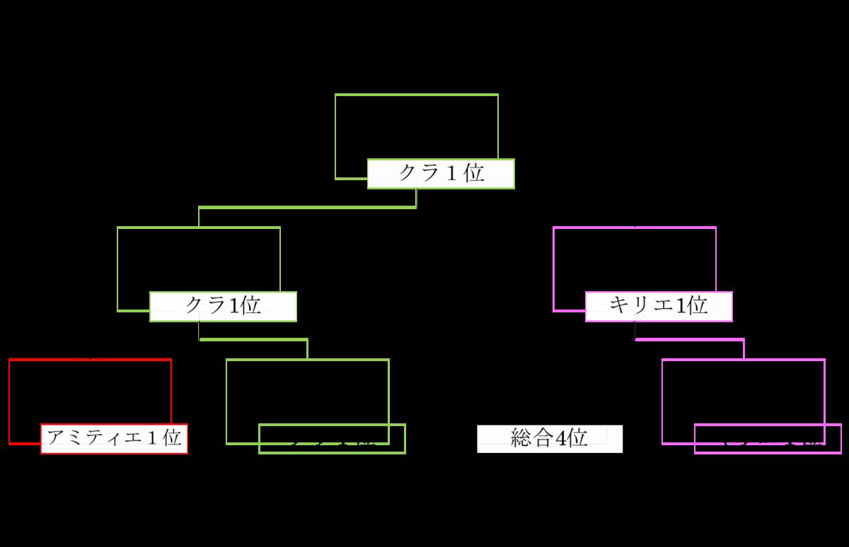 f:id:kurarayukari:20190424233437p:plain
