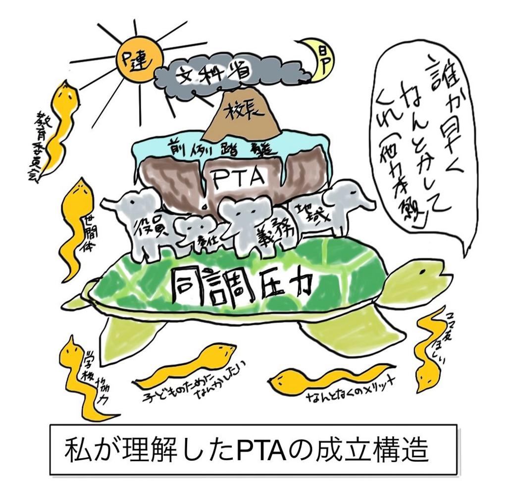PTAの構造図(想像)