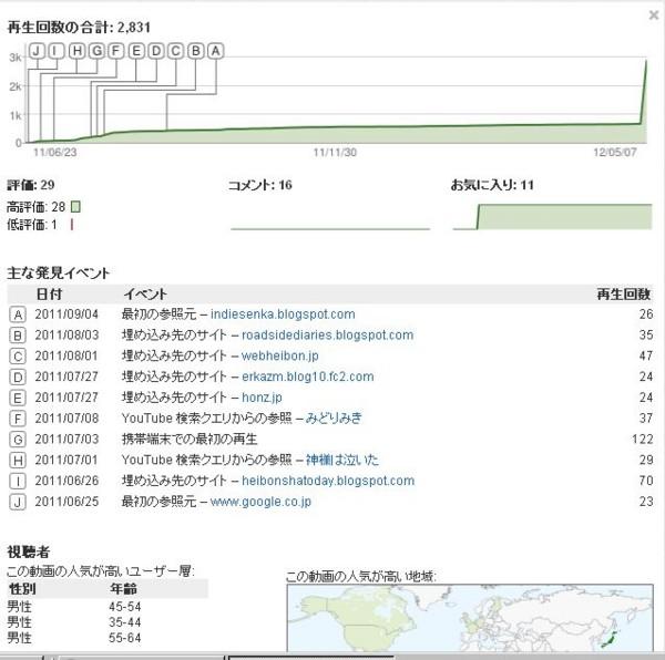みどり○みきの人気折れ線グラフ(5月6日モヤさま放送)