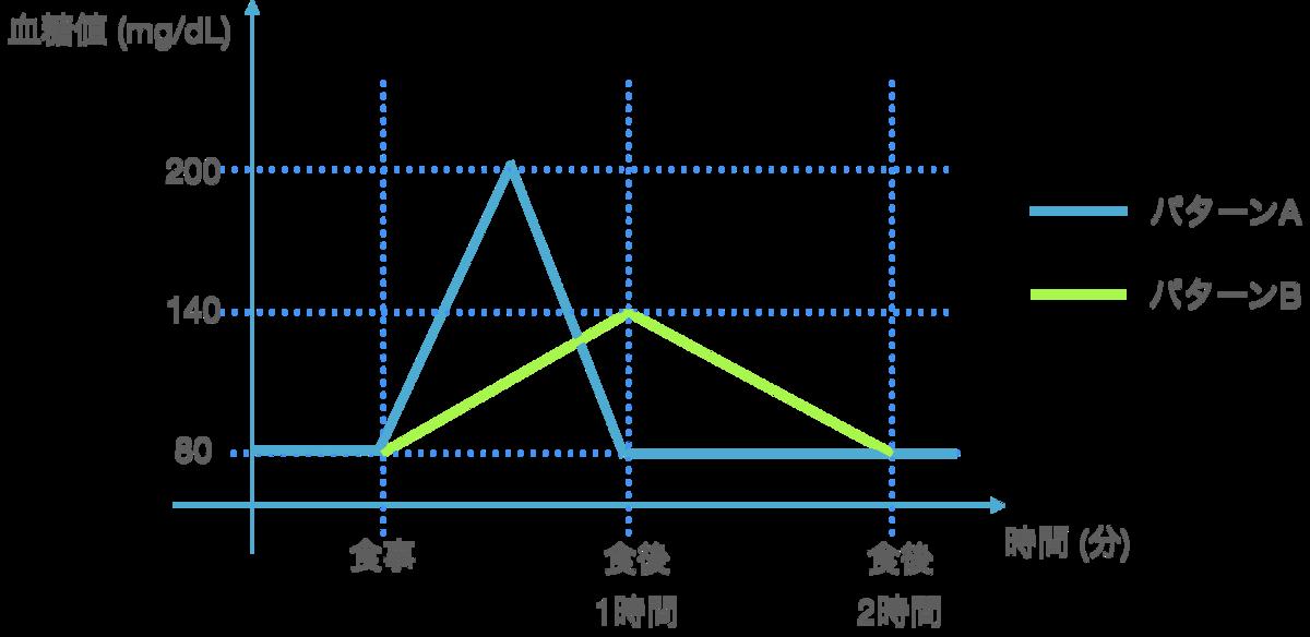 f:id:kurikurinocake:20210113000128p:plain