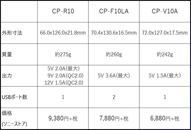 CP-R10B