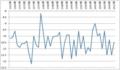 昭和基地平均気温のグラフ化