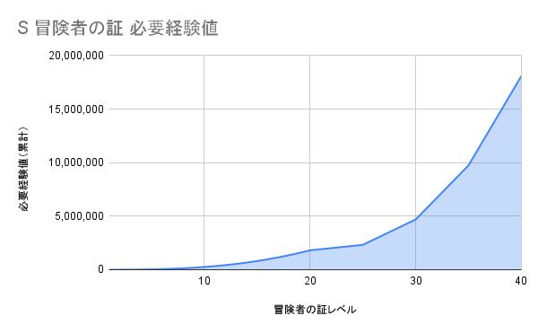 Sランクの証 必要経験値グラフ