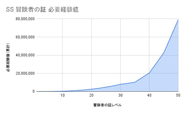 SSランクの証 必要経験値グラフ