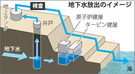 地下水放出