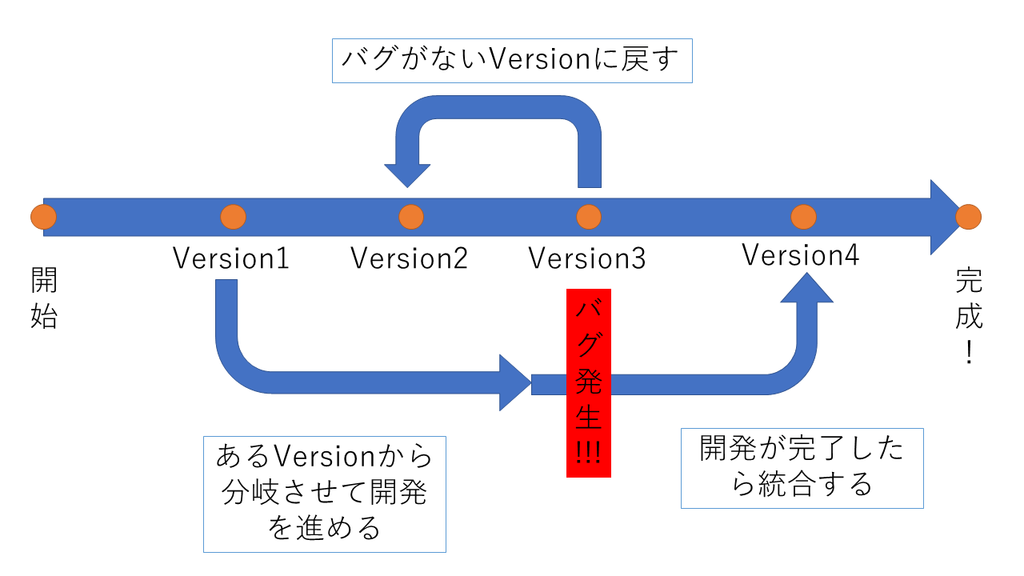 f:id:kurora-shumpei:20190127184627p:plain