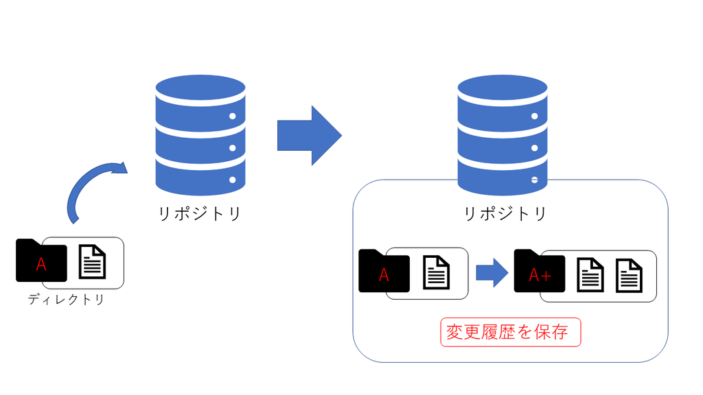 f:id:kurora-shumpei:20190202164812p:plain