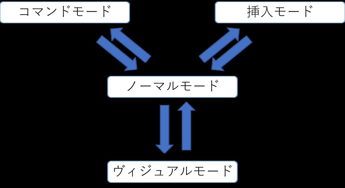 f:id:kurora-shumpei:20191220001636p:plain
