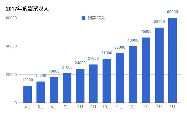 地域おこし協力隊2年目副業収入グラフ