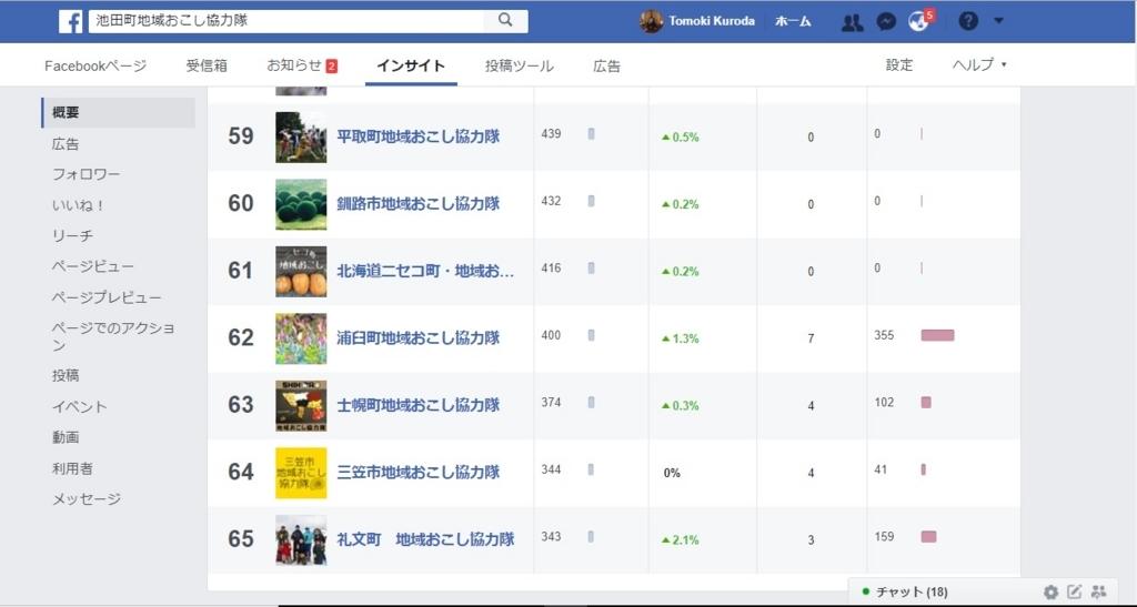 北海道地域おこし協力隊FacebookページBEST50
