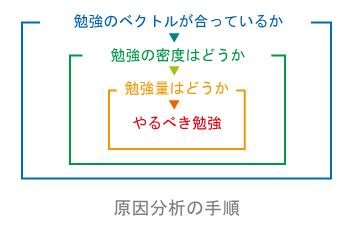 f:id:kurumi10021002:20180715190251j:plain