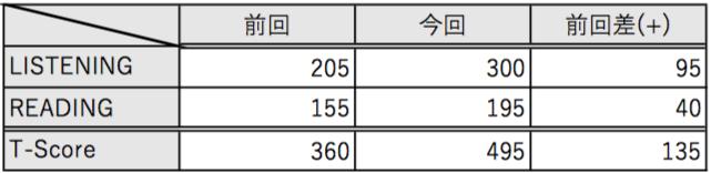 f:id:kurumyyyy:20200219121353p:plain:w400