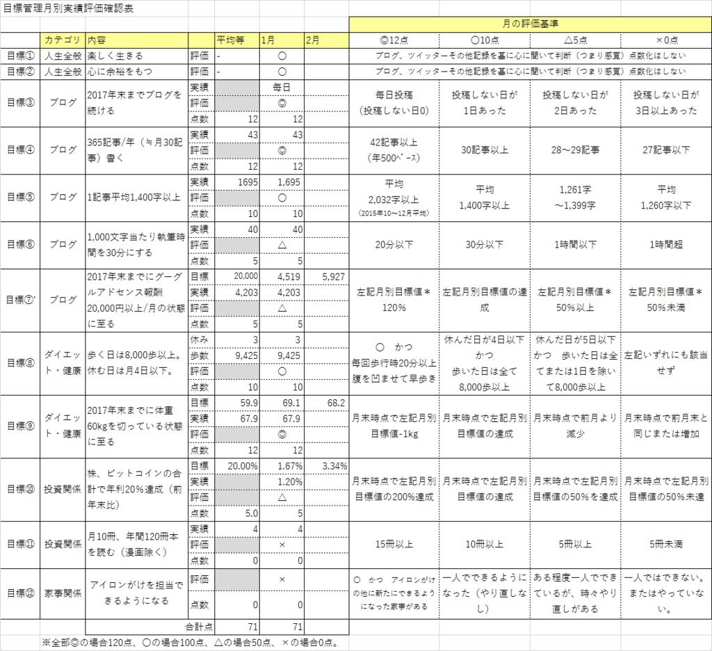 f:id:kusakimuryou:20170203215101p:plain