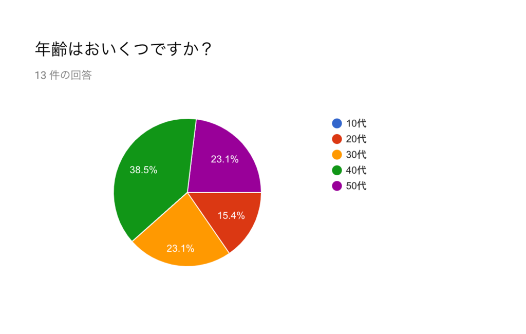 f:id:kusokamayarou:20181128054807p:plain