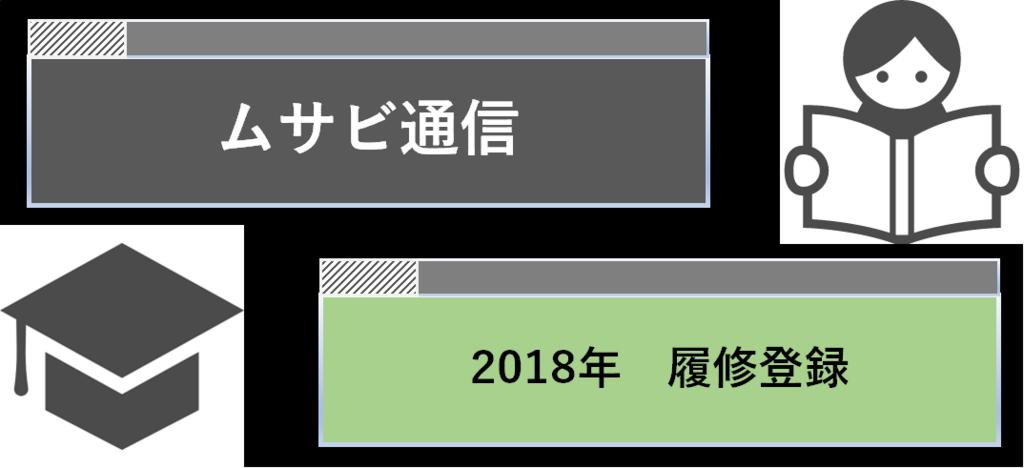 ムサビ通信の2018年度履修登録