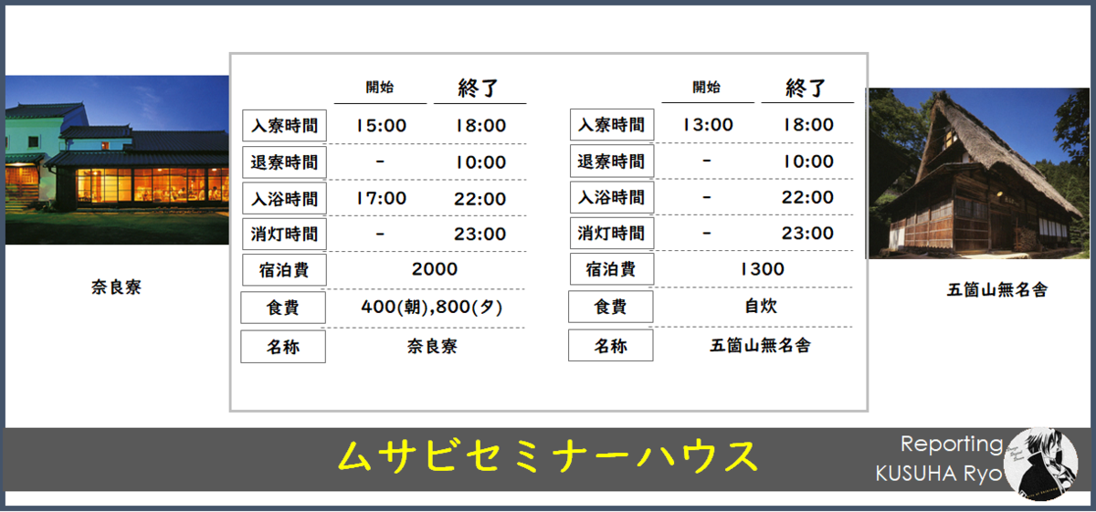 武蔵野美術大学のセミナーハウス比較