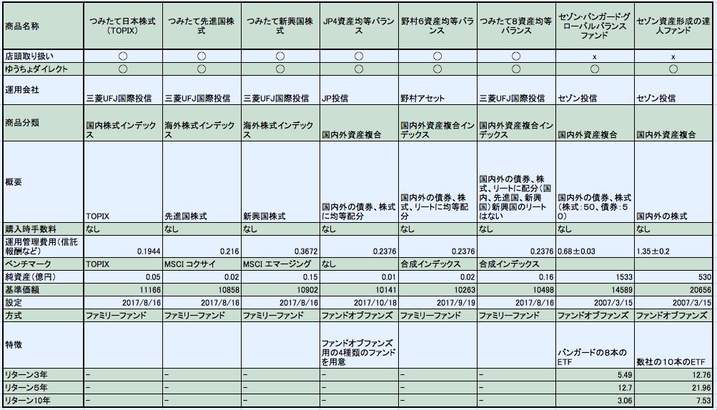 ゆうちょ銀行つみたてNISA対象商品、投資信託の一覧表による説明
