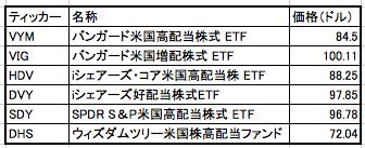 f:id:kusunokiyama:20171211164248p:plain