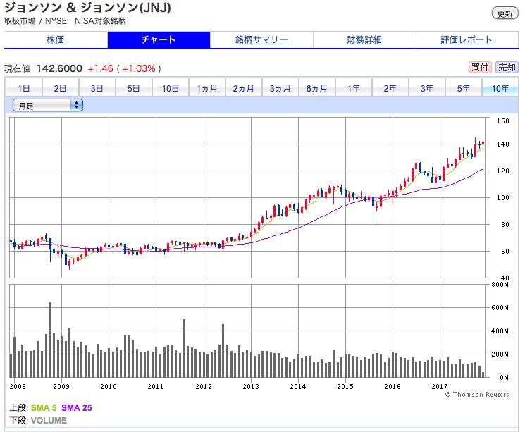 ジョンソンエンドジョンソンの株価チャート10年