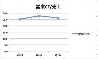 ジョンソンエンドジョンソンの営業キャッシュフロー/売上高の推移