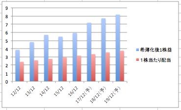 ジョンソンエンドジョンソンの希薄化後1株益と1株当たり配当の推移